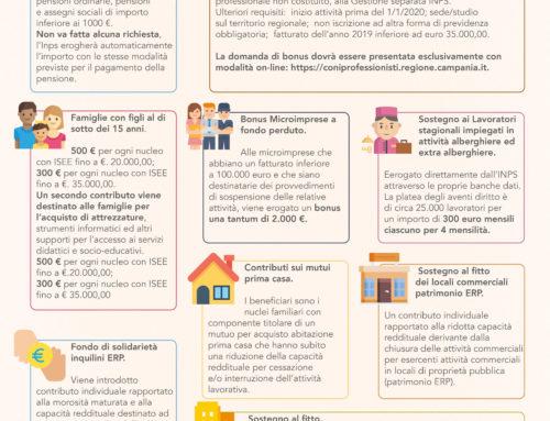 Misure regionali per lavoratori e famiglie